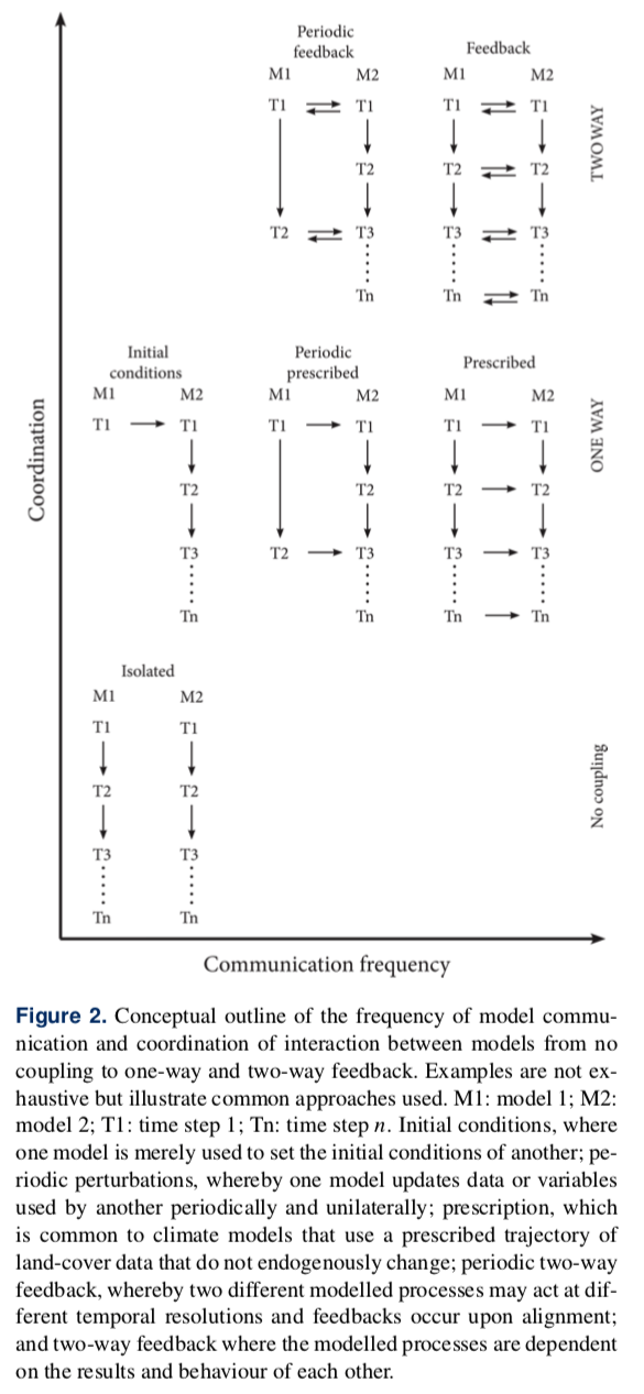Figure 2 from Robinson et al. (2018): Conceptual outline of the frequency of model communication and coordination of interaction between models from no coupling to one-way and two-way feedback.